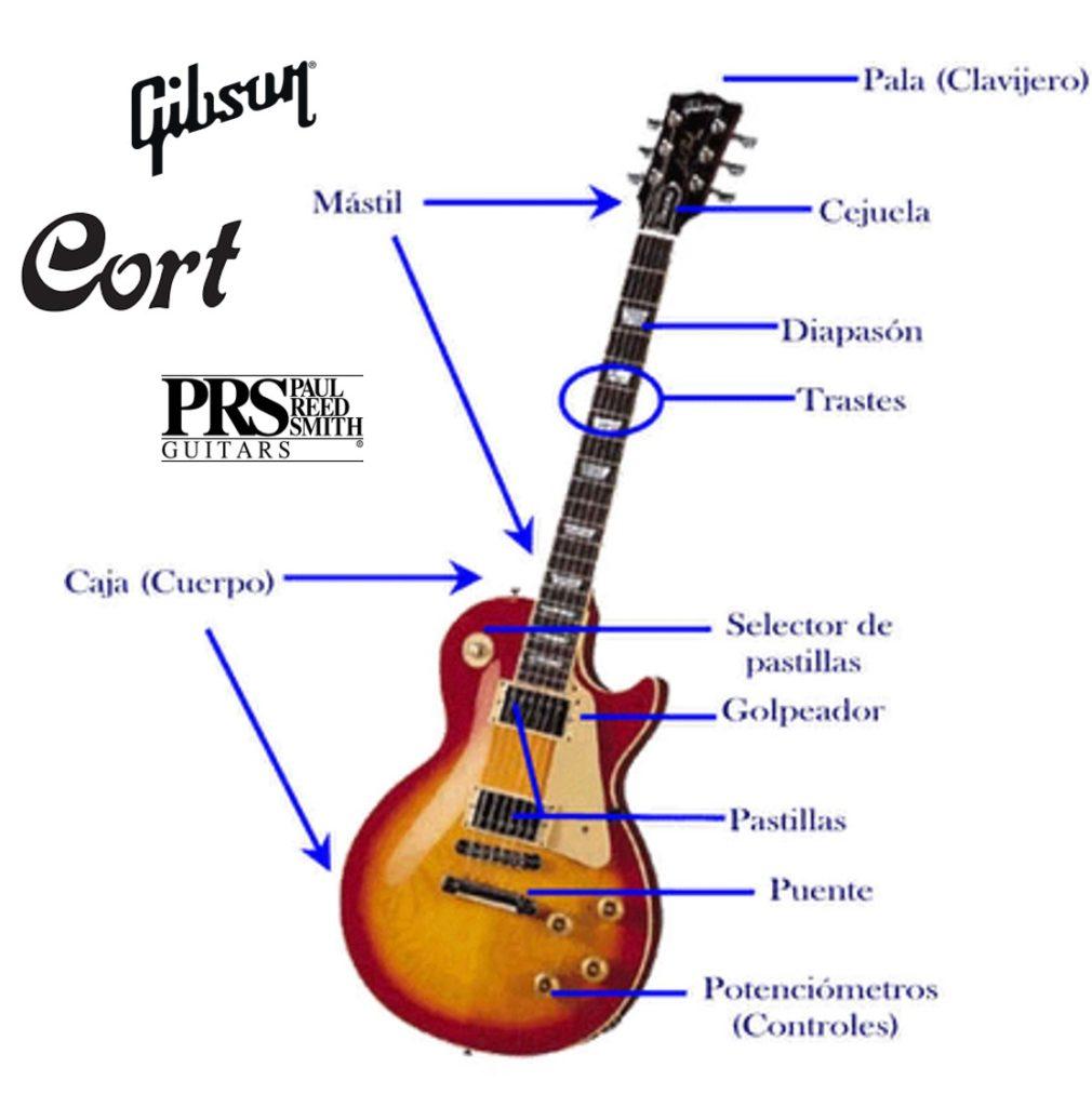 Las mejores guitarras eléctricas partes de una guitarra